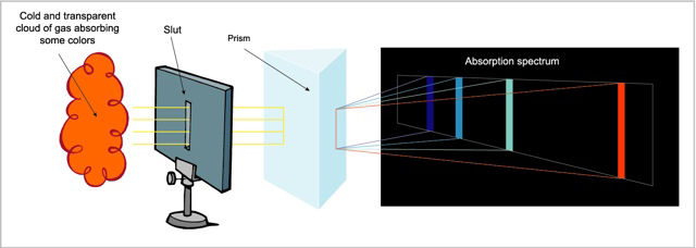 Diagram presenting a cloud of gas, a slot in a stand, a prism and the colours of the emission spectrum against a black background