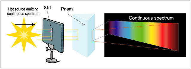 Diagram presenting a sun, a slot in a stand, a transparent prism and the colours of the spectrum against a black background