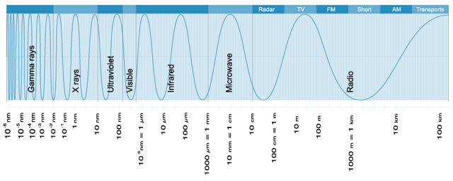 Graph of the electromagnetic spectrum represented by an undulated line on horizontal line graph against a blue background. The line is close together at the left and further apart to the right.
